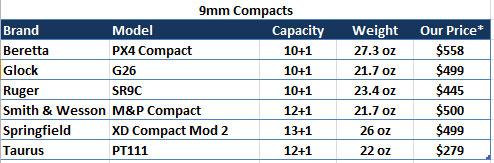 Compact 9mm Handguns