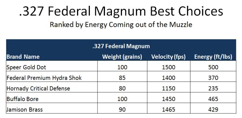 327 Magnum Ballistics Comparison