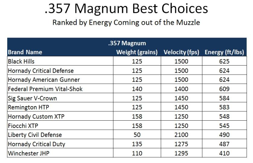 357 Magnum Ballistics Comparison