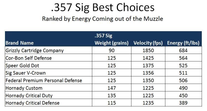 357 Sig Ballistic Comparison