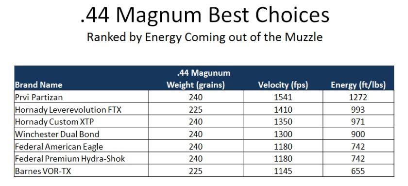 44 Magnum Ballistics Comparison