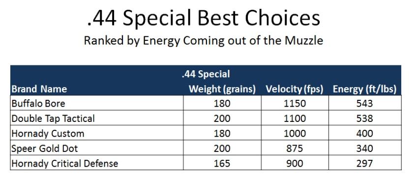 44 Special Ballistics Comparison