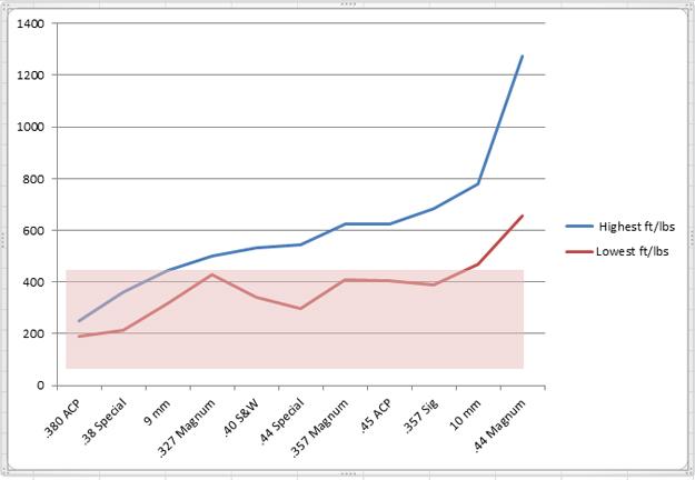 comparecharts